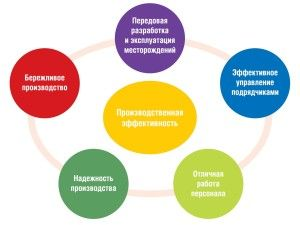 operational-excellence-sakhalinenergy
