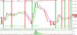 Торговля бинарными опционами по стратегии «Platen»